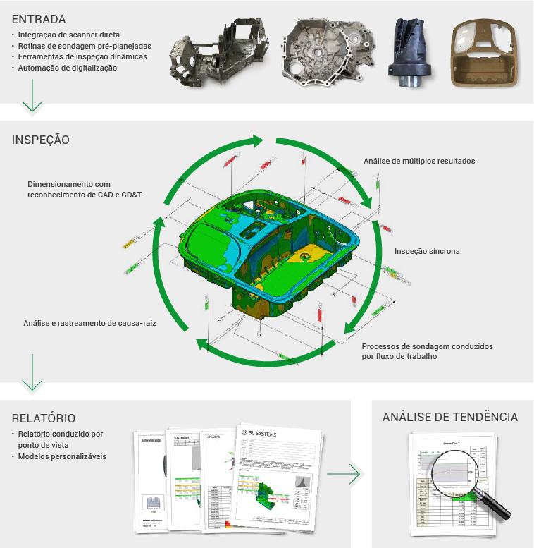 Fluxo de trabalho do ControlX Software 3D